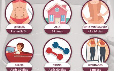 Prazos de retorno às principais atividades, após abdominoplastia clássica